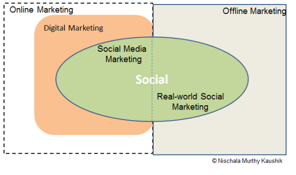 Online Digital Social