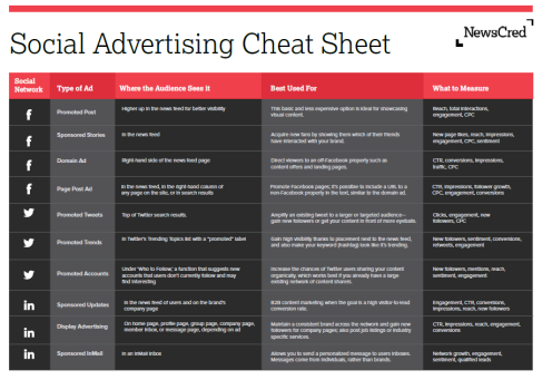 Social Media Advertising Cheat Sheet