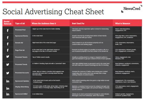 Social Media Advertising Cheat Sheet